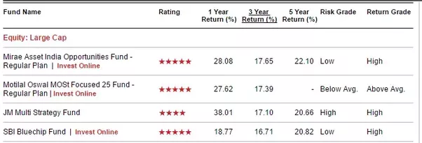15 year mutual fund review