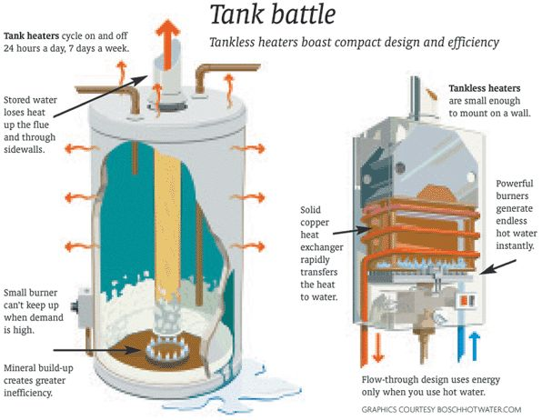 electric vs gas tankless water heater reviews